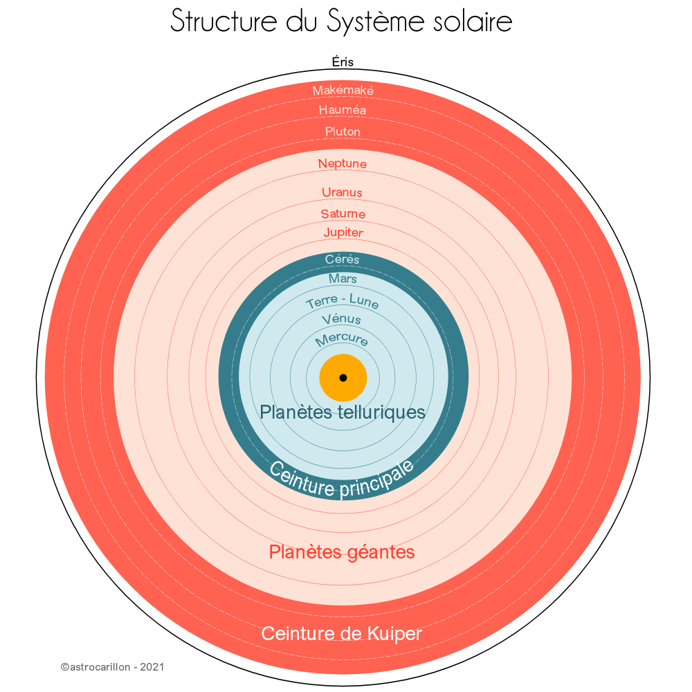 structureSystemeSolaire.jpg